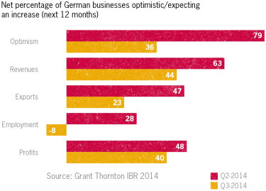 Net percentage of german businesses optimistic/rexpecting an increase (next 12 months)